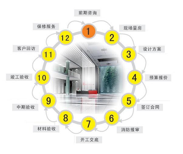 流程_装修服务流程--北京红绿蓝装饰有限责任公司